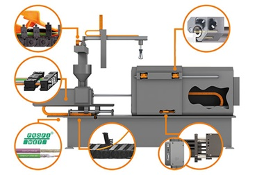 igus products in the injection moulding machine